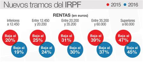 irpf tramos 2015 novedades fiscales en el irpf 2015 sinergia insular