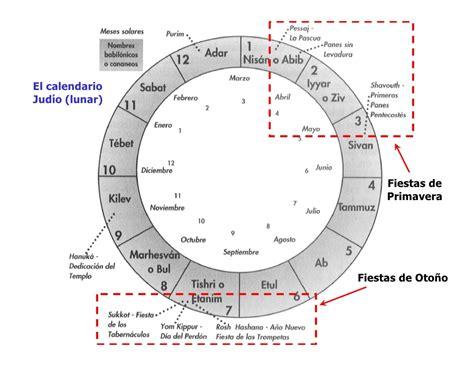 Calendario Griego Jesus Anunciado En Las Fiestas Judias Fiestas De Primavera