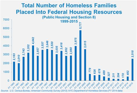Section 8 Housing Rates by State Of The Homeless 2016 Coalition For The Homeless