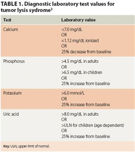 Serum Lyese managing chemotherapy side effects tumor lysis ona