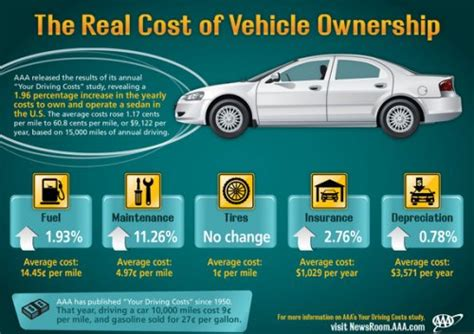 average cost of a per year aaa driving costs study says car costing 9 122 per year automotive