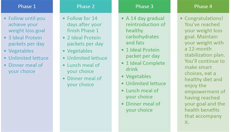 ideal protein diet plan 91 ideal protein diet phase 1 ideal protein diet plan