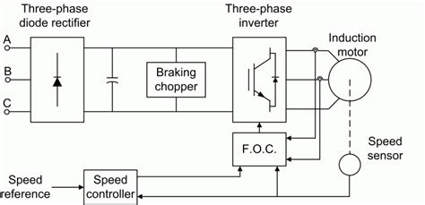 3 phase ac induction vector drive implement field oriented foc induction motor drive model simulink mathworks united
