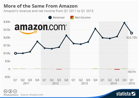 amazon yearly revenue chart more of the same from amazon statista