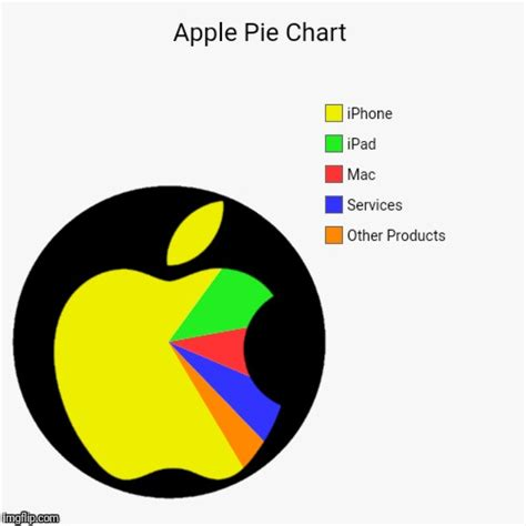 making a pie chart online dolap magnetband co