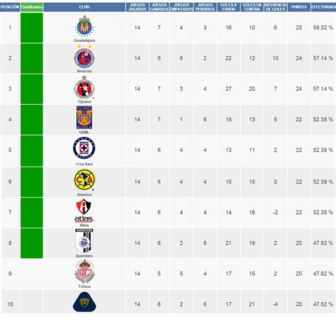 tabla general liga mx 2016 jornada 16 upcoming 2015 2016 liga mx posiciones al momento calendar template 2016