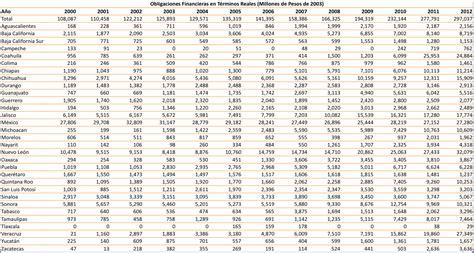 tablas de inpc mexico 2016 sostenibilidad del crecimiento de la deuda subnacional en