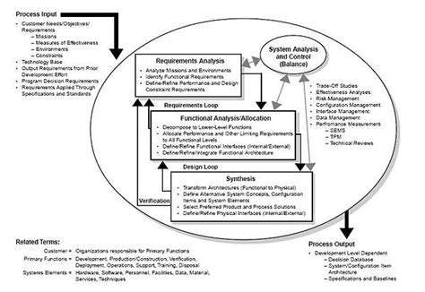 process design engineer job description process engineer job description lukex co