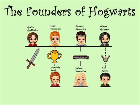 the cole family tree potter family and friends the founders of hogwarts by kangakool