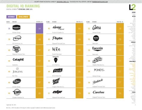 Brand Iq by Personal Care Brands Digital Iq Ranking Index