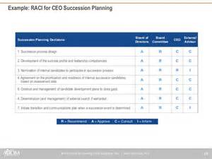 executive succession planning template best practices for creating a ceo succession plan