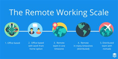 Work Remotely Finance Mba by There Are 5 Points On The Scale Of Remote Working Here S