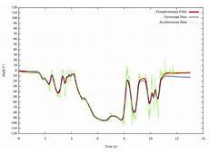 Accelerometer Magnetometer