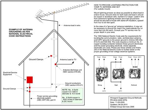 house wiring tv antenna ground antenna question avs forum home theater discussions and reviews