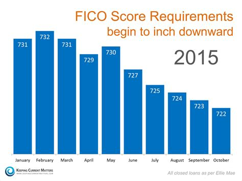 millennials what fico score is needed to buy a home