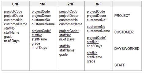 database design normal form normalization logical database design digital verge