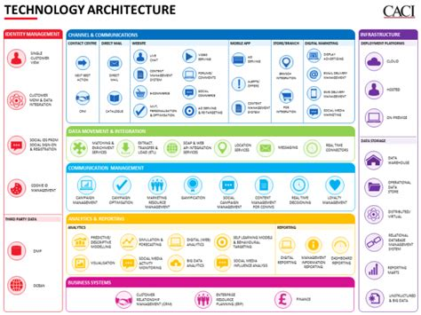 technical architecture template marketing technology architecture frameworks