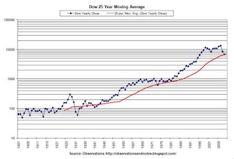observations: dow 25 year moving average history