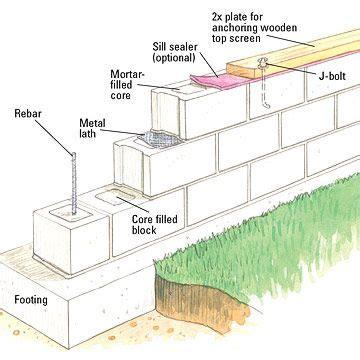concrete block building plans 17 best ideas about concrete block retaining wall on
