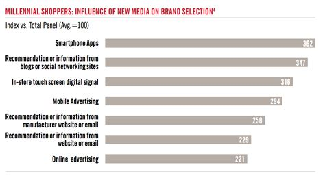 digital persuasion sell smarter in the modern marketplace books meet the millennials the consumers to change it all