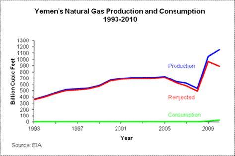 oil peak: yemen energy report