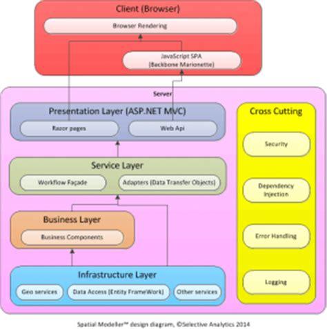 repository pattern net entity framework is the repository pattern useful with entity framework