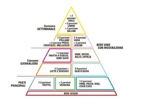 piramide alimenti la piramide alimentare della dieta mediterranea newsicilia