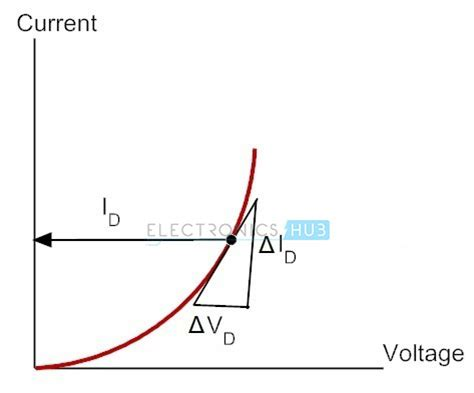 diode voltage definition what is dynamic resistance of diode bayt specialties