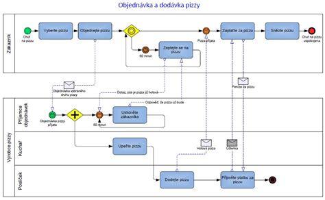 bpmn 2 0 diagram exles objedn 225 vka a dod 225 vka pizzy v bpmn procesn 237 modely v bpmn