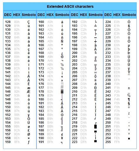 codice ascii lettere tabella caratteri ascii nunzio grieco tabelle
