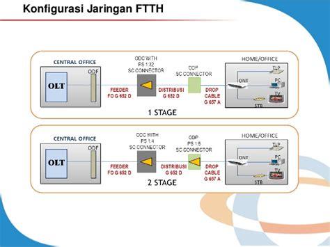 pengertian layout by process modul 3 design ft tx