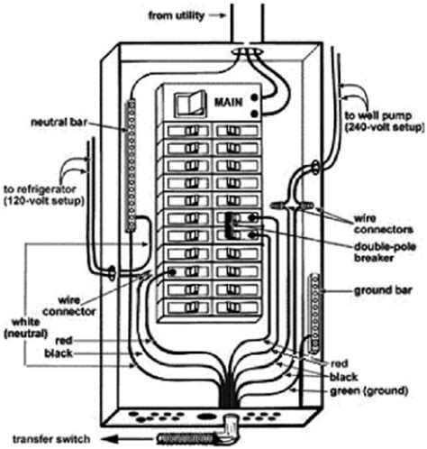 square  load center wiring diagram  schemes