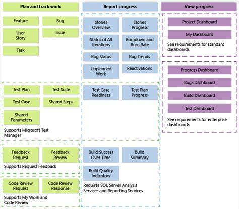 process template tfs customize a process template