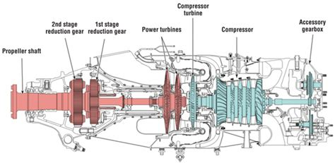 pt6a turboprop engine demonstrated the types of pt6 a tracking starts and flights for better pt6 engine maintenance