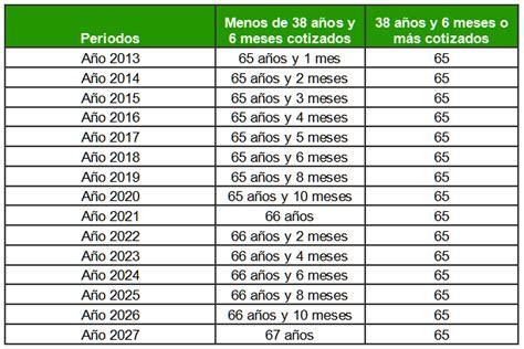 tablas seguridad social 2016 tabla de pensiones 2016 seguridad social