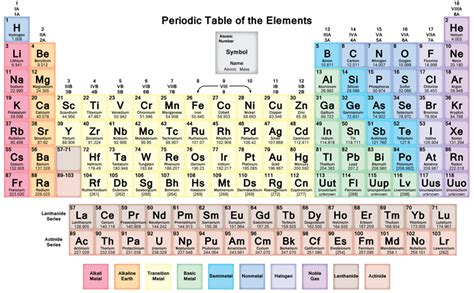 me the periodic table dynamic periodic table of elements and chemistry user