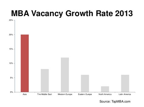 Mba Growth Rate mba trends the indian perspective