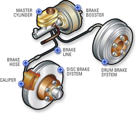 brakes, car brakes, brake pads | pep boys