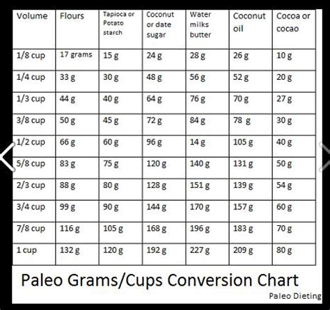worksheets table of measurement gram opossumsoft measuring cups to grams conversion kitchen conversions