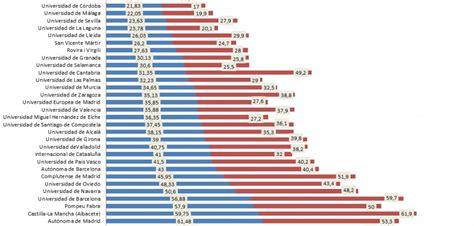 mir 2016 numero plazas las universidades con menos posibilidades de obtener una