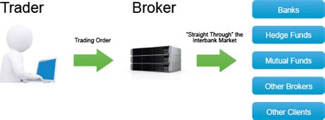 No Dealing Desk Forex Brokers forex brokers forexfalcon 169 2016