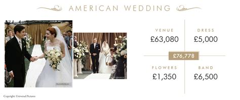 wedding this is how much those weddings in your favourite would actually cost