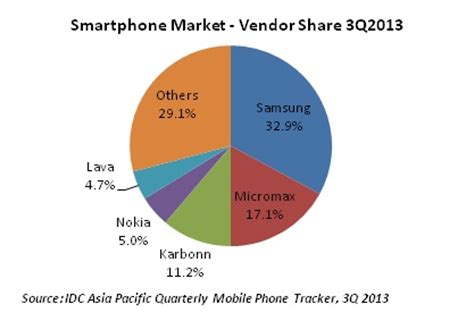 indian mobile phone market grows by 12%, feature phone