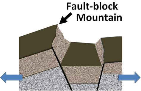 fault block diagrams facts for about different types of mountains