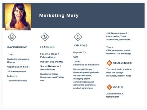 What Is A Buyer Persona And How To Create It Adtailor Blog Marketing Persona Template