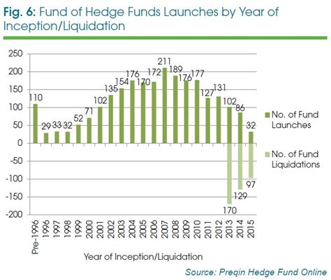 Funds Of Hedge Funds fund of hedge funds the evolution of industry assets