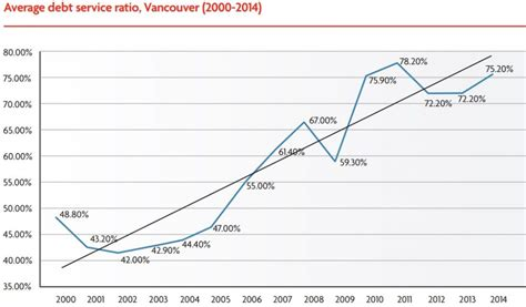 average home price in vancouver on pace to surpass 2 1m