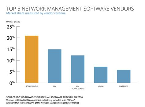 Idc Global Mba by Solarwinds Recognized As Market Leader In Network