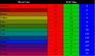 rgb color values hemospectrum rgb values by thefantasychronicles on deviantart