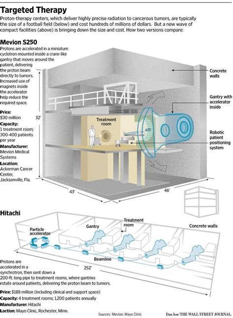 Proton Beam Radiation Therapy by 30 Best Images About Proton Therapy On